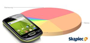 Ranking telefonów komórkowych - styczeń 2012