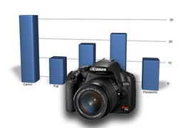 Ranking aparatów cyfrowych - marzec 2011