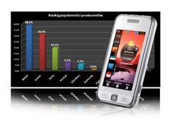 Ranking telefonów komórkowych GSM - kwiecień 2010