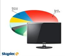 Ranking monitorów LCD - maj 2011
