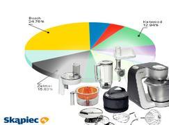 Ranking robotów kuchennych - maj 2011