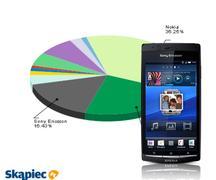 Ranking telefonów komórkowych - lipiec 2011