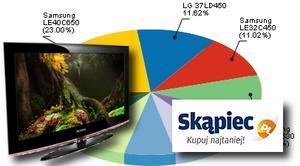Ranking telewizorów LCD - sierpień 2010