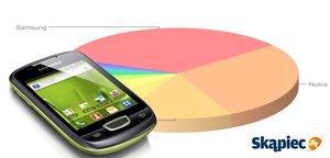Ranking telefonów komórkowych - październik 2012