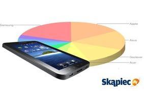 TOP 10 najpopularniejszych tabletów - ranking z kwietnia 2014