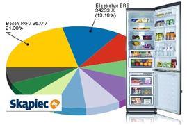 Ranking lodówek - sierpień 2010