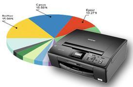 Ranking drukarek - lipiec 2011