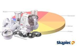 Najczęściej Wybierane Roboty Kuchenne - Sierpień 2014