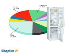 Ranking lodówek - marzec 2011