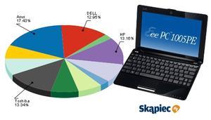 Ranking notebooków - lipiec 2010