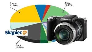 Ranking aparatów fotograficznych - lipiec 2010