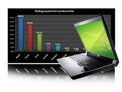 Ranking notebooków - maj 2010