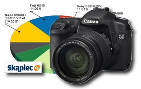 Ranking aparatów fotograficznych - sierpień 2010