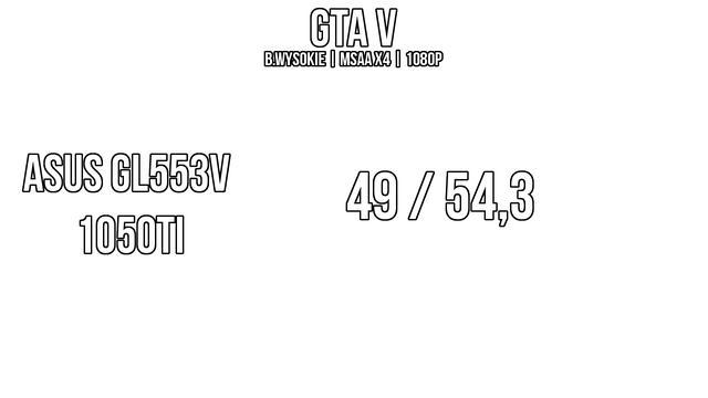 wydajność GTA V