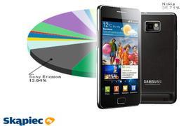Ranking telefonów komórkowych - sierpień 2011