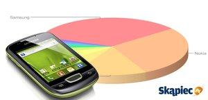 Ranking telefonów komórkowych - październik 2013