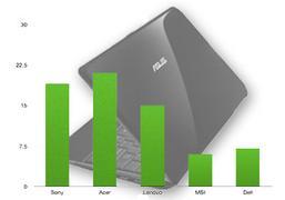 Ranking notebooków - luty 2011