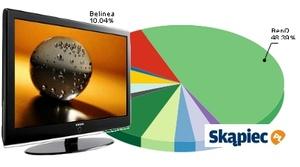 Ranking monitorów - lipiec 2010