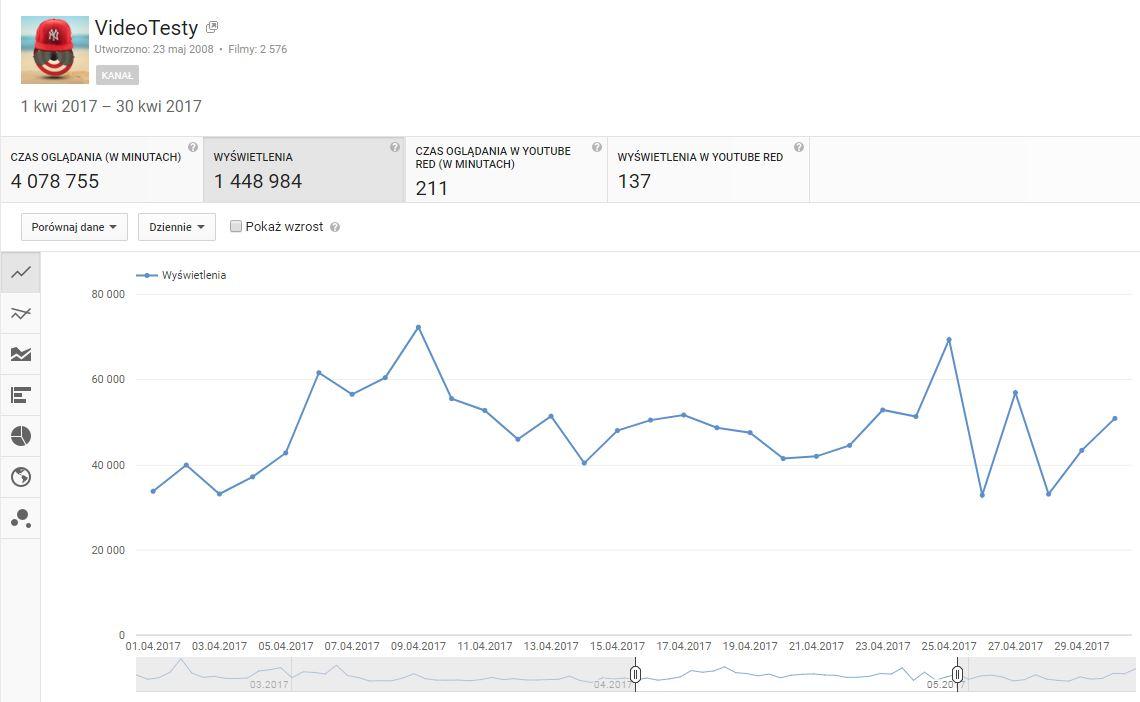 Statystyki kanału YouTube VideoTesty.pl - Kwiecień 2017